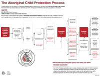 Aboriginal Child Protection Process (Flow Chart) (English)