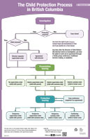 Child Protection Process in British Columbia - Flowchart (English)